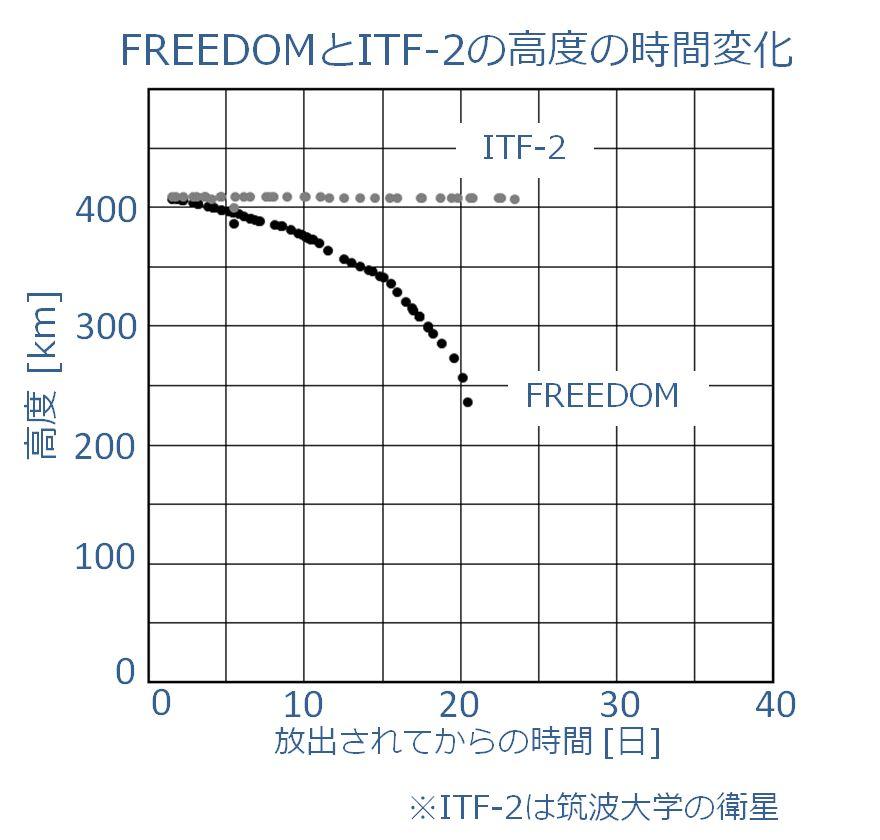 freedom-itf.JPG